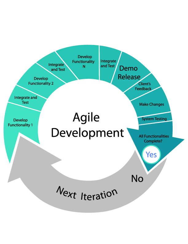Agile Software Development - Everything You Need To Know